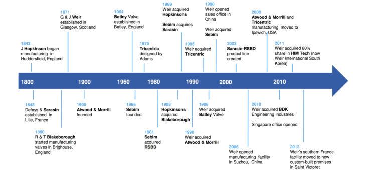 Weir阀门发展历史